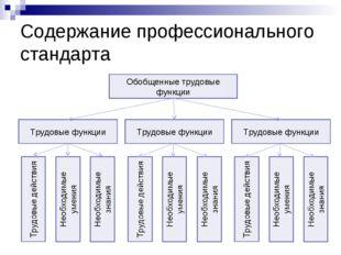 Содержание профессионального стандарта Обобщенные трудовые функции Трудовые ф