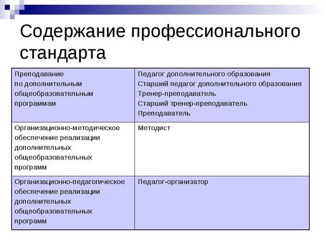 Содержание профессионального стандарта Преподавание по дополнительным общеобр...