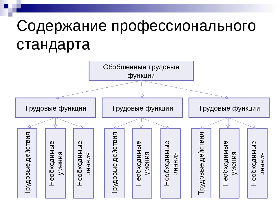 Содержание профессионального стандарта Обобщенные трудовые функции Трудовые ф...