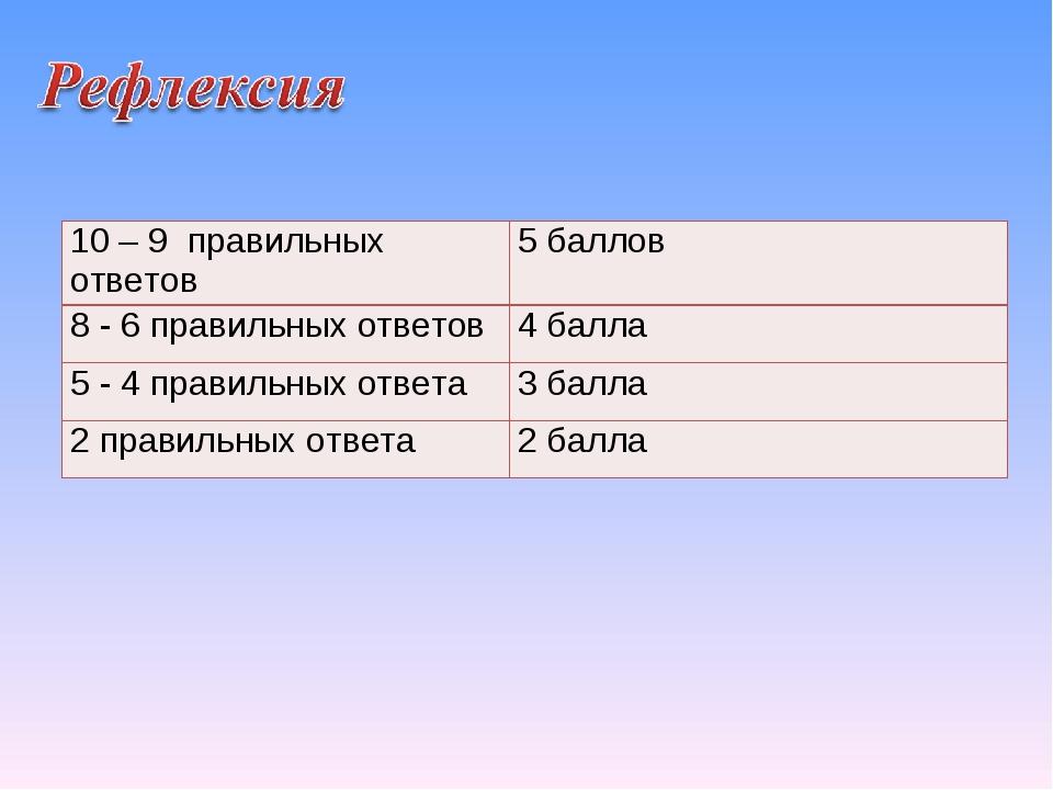 10 – 9 правильных ответов5 баллов 8 - 6 правильных ответов4 балла 5 - 4 пра...