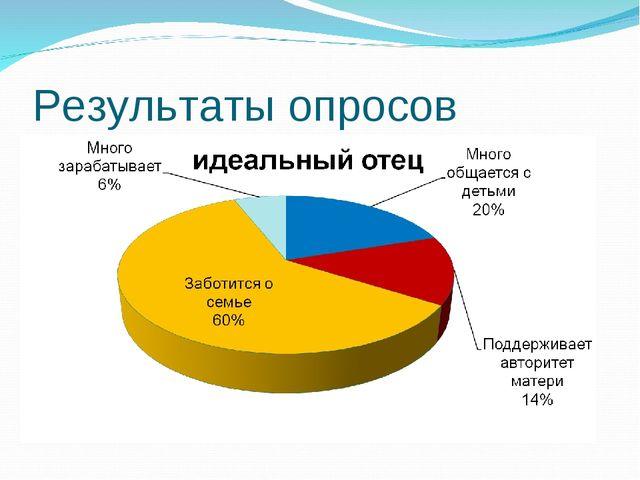 Результаты опросов