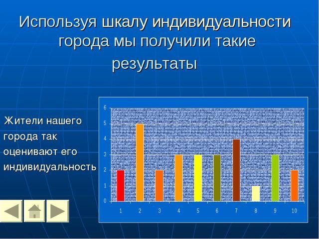 Используя шкалу индивидуальности города мы получили такие результаты Жители н...