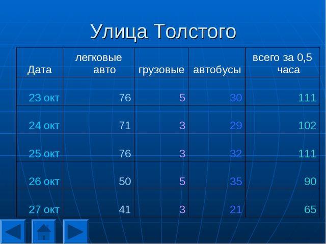 Улица Толстого Даталегковые автогрузовыеавтобусывсего за 0,5 часа 23 окт...