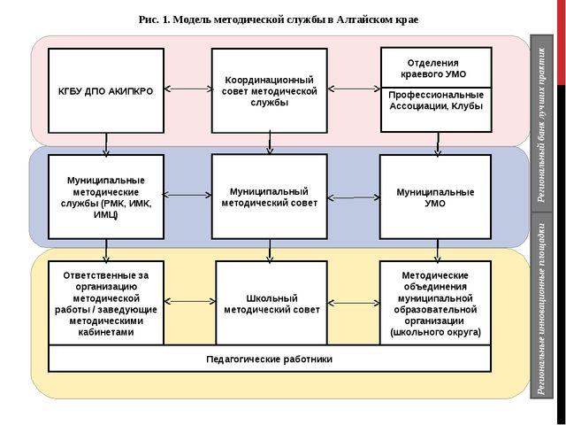 Координационный совет методической службы Муниципальный методический совет Шк...