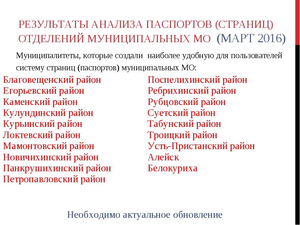 РЕЗУЛЬТАТЫ АНАЛИЗА ПАСПОРТОВ (СТРАНИЦ) ОТДЕЛЕНИЙ МУНИЦИПАЛЬНЫХ МО (МАРТ 2016)...