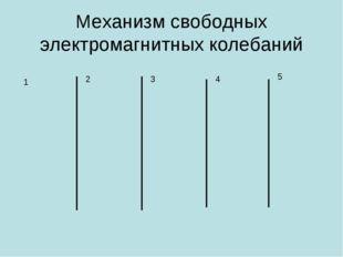 Механизм свободных электромагнитных колебаний 1 5 4 3 2