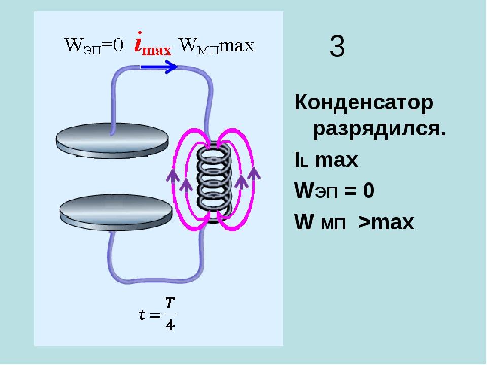 3 Конденсатор разрядился. IL max WЭП = 0 W МП >max