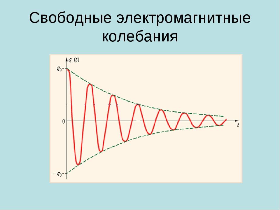 Свободные электромагнитные колебания