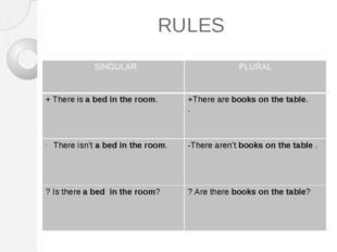 RULES SINGULAR PLURAL +There isa bed in the room. +There arebooks on the tabl