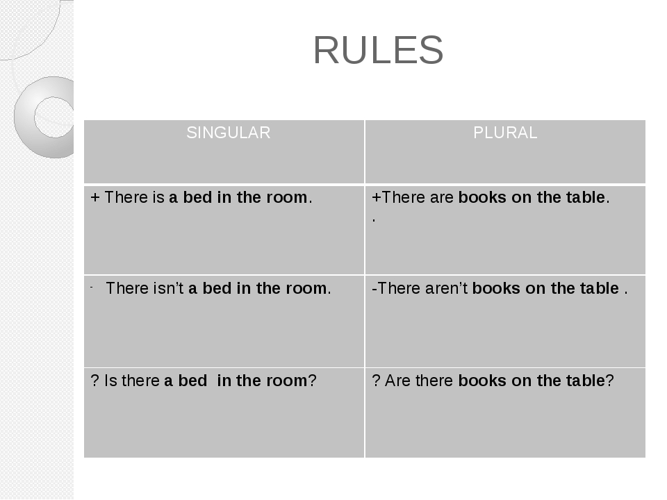 RULES SINGULAR PLURAL +There isa bed in the room. +There arebooks on the tabl...