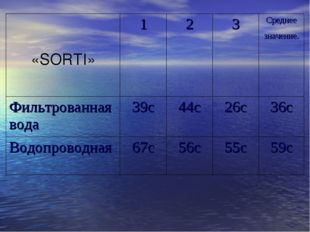 «SORTI» 123Среднее значение. Фильтрованная вода39с44с26с36с Водопрово