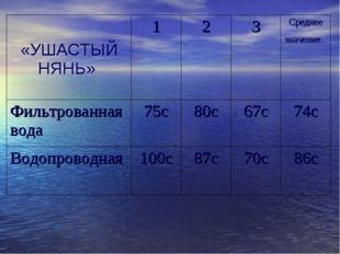«УШАСТЫЙ НЯНЬ» 123Среднее значение. Фильтрованная вода75с80с67с74с В