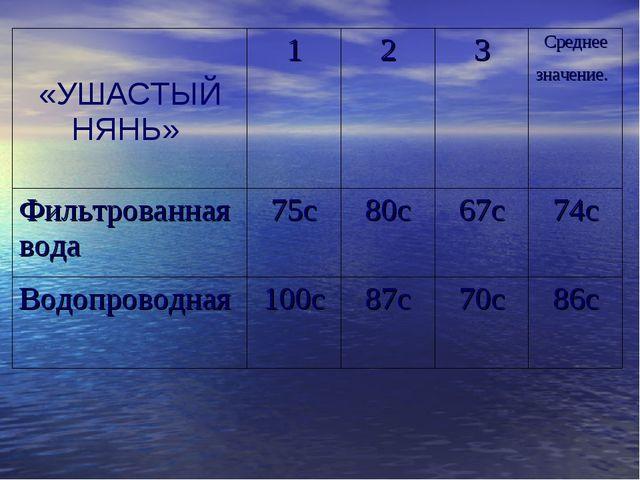 «УШАСТЫЙ НЯНЬ» 123Среднее значение. Фильтрованная вода75с80с67с74с В...