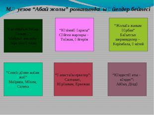 """М.Әуезов """"Абай жолы"""" романындағы әйелдер бейнесі """"Сенсіз дүние маған жоқ"""" Ма"""