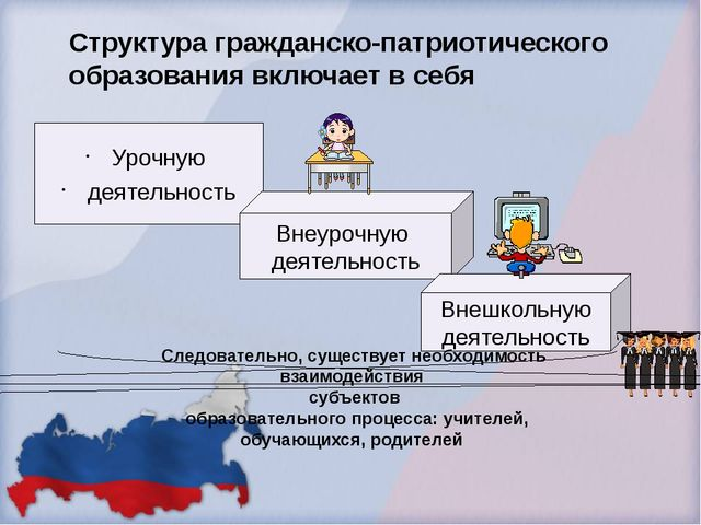 Структура гражданско-патриотического образования включает в себя Урочную деят...