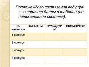 После каждого состязания ведущий выставляет баллы в таблице (по пятибалльной