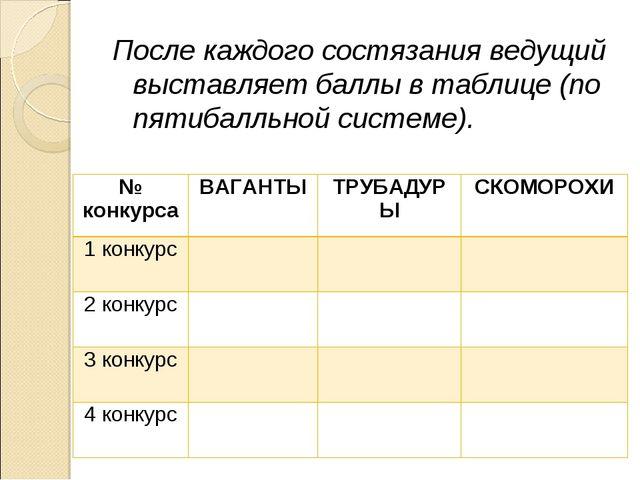 После каждого состязания ведущий выставляет баллы в таблице (по пятибалльной...