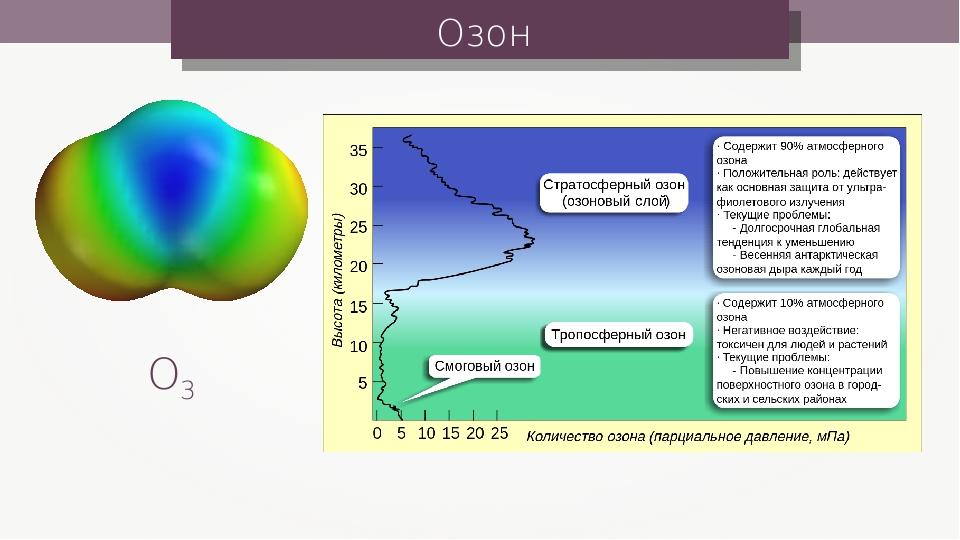 Озон О3