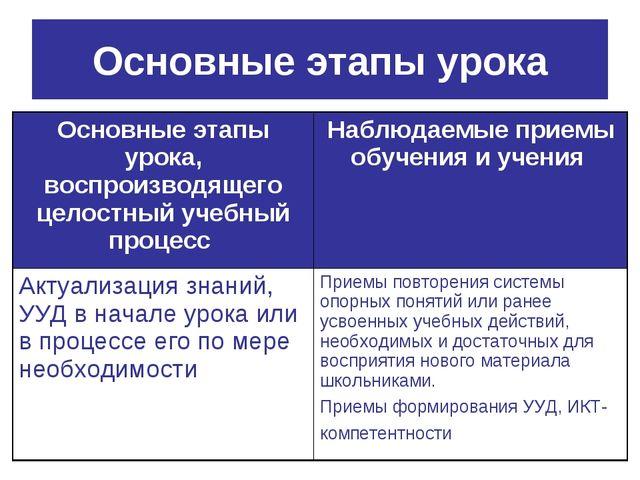 Основные этапы урока Основные этапы урока, воспроизводящего целостный учебный...