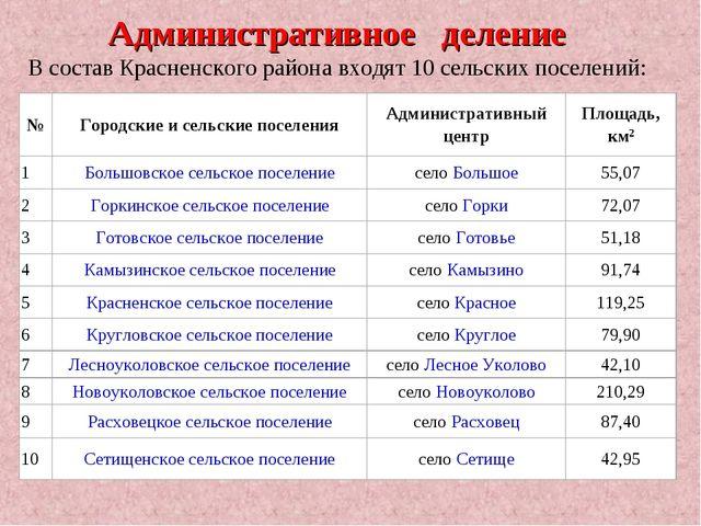 Административное деление В составКрасненского районавходят 10 сельских посе...