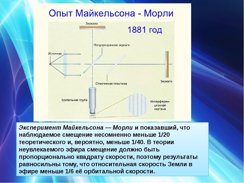 Эксперимент Майкельсона — Морлии показавший, что наблюдаемое смещение несомн...