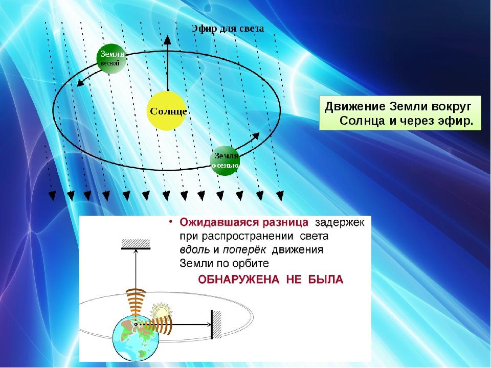 ДвижениеЗемливокруг Солнцаи через эфир.