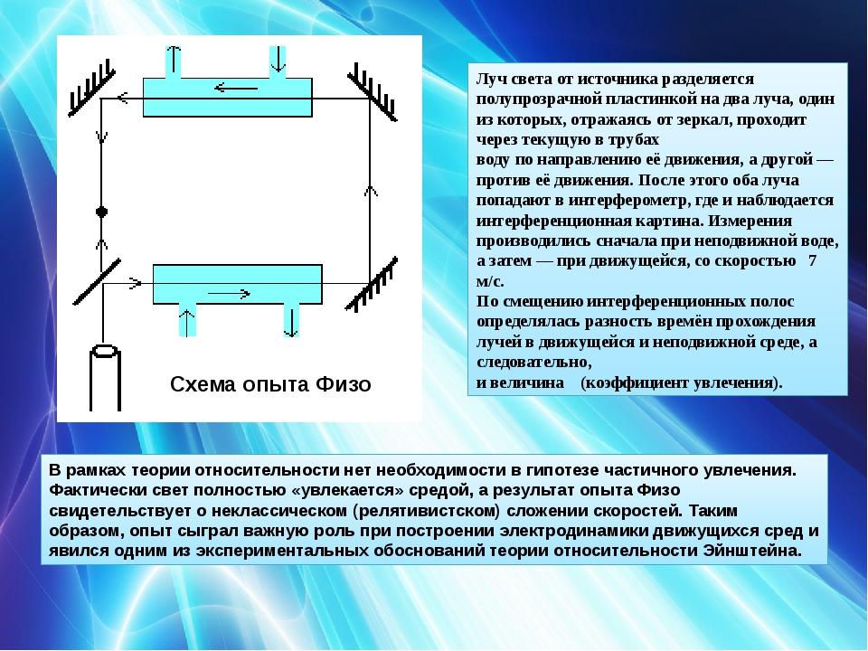 Схема опыта Физо Лучсветаот источника разделяется полупрозрачной пластинкой...