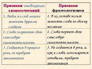 Признаки свободных словосочетанийПризнаки фразеологизмов 1. Любое из слов мо