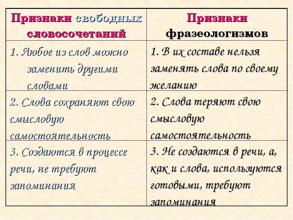 Признаки свободных словосочетанийПризнаки фразеологизмов 1. Любое из слов мо...