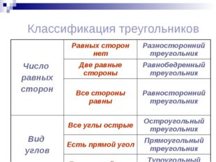 Классификация треугольников Число равных сторонРавных сторон нетРазносторон