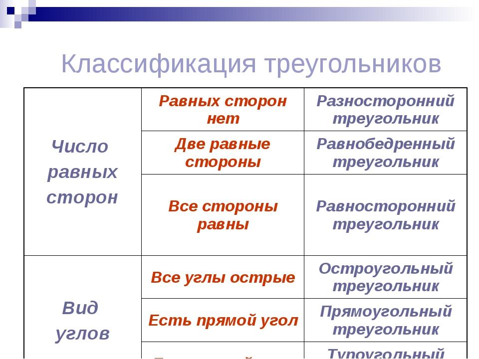 Классификация треугольников Число равных сторонРавных сторон нетРазносторон...