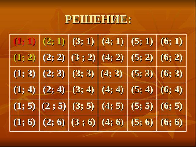 РЕШЕНИЕ: (1; 1)(2; 1)(3; 1)(4; 1)(5; 1)(6; 1) (1; 2)(2; 2)(3 ; 2)(4;...