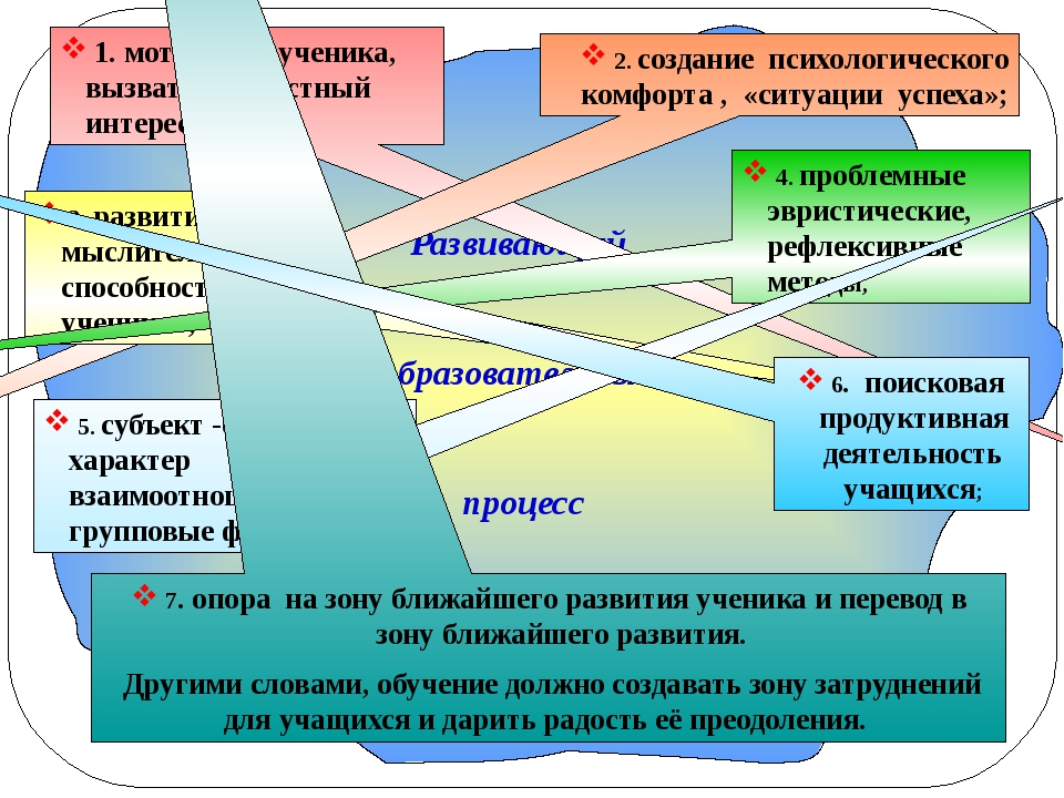 1. мотивация ученика, вызвать личностный интерес; 2. создание психологическо...