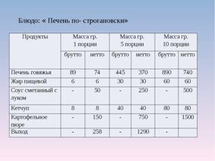 Блюдо: « Печень по- строгановски» Продукты Масса гр. 1 порции Масса гр. 5 пор