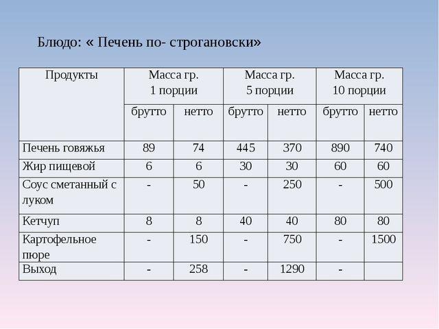 Блюдо: « Печень по- строгановски» Продукты Масса гр. 1 порции Масса гр. 5 пор...
