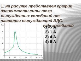 1. на рисунке представлен график зависимости силы тока вынужденных колебаний
