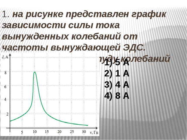 1. на рисунке представлен график зависимости силы тока вынужденных колебаний...