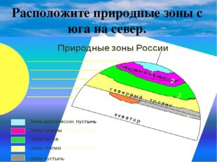 Расположите природные зоны с юга на север. Пустыня Зона степей Тундра Зона ле