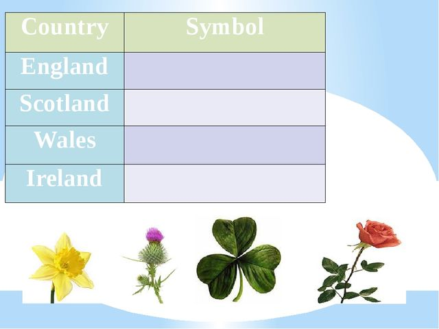 Country Symbol England   Scotland   Wales   Ireland