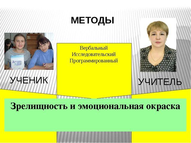 Вербальный Исследовательский Программированный МЕТОДЫ Зрелищность и эмоциона...