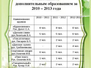 Динамика показателей охвата воспитанников дополнительным образованием за 2010