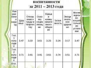 Динамика показателей результата воспитанности за 2011 – 2013 года Направ-лени