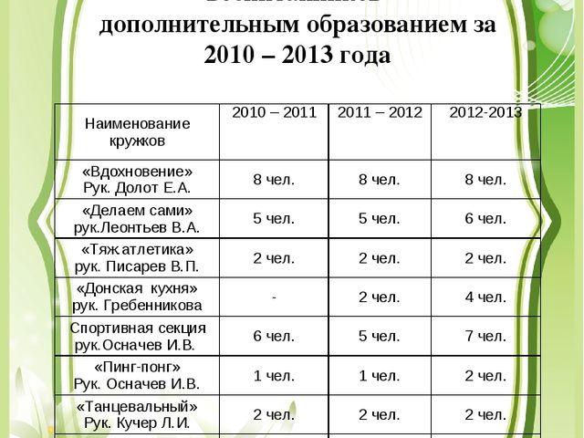 Динамика показателей охвата воспитанников дополнительным образованием за 2010...