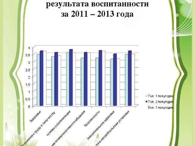 Динамика показателей результата воспитанности за 2011 – 2013 года