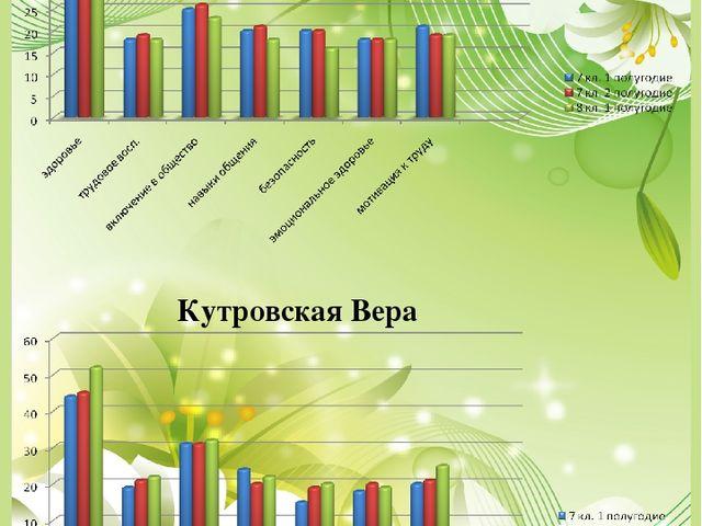 Слепцов Денис Кутровская Вера