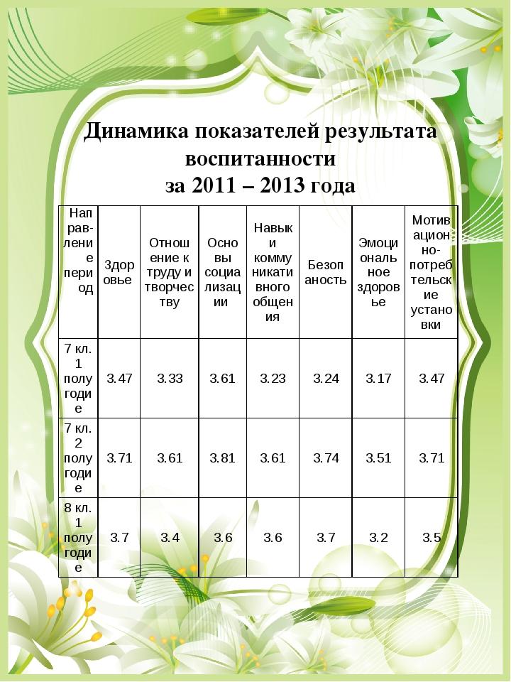 Динамика показателей результата воспитанности за 2011 – 2013 года Направ-лени...