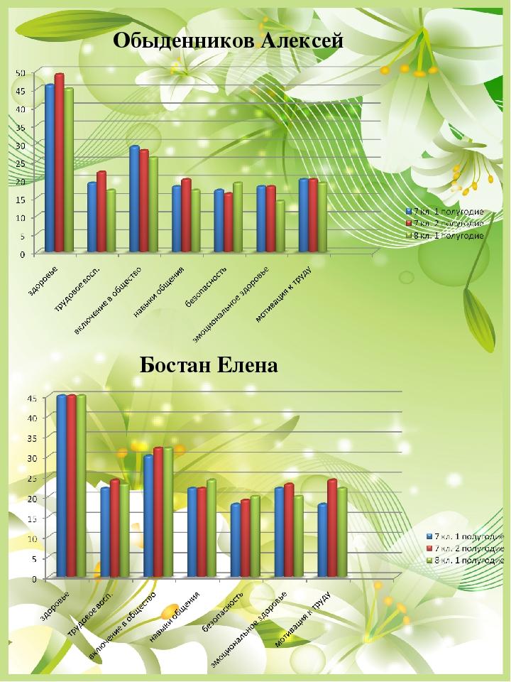 Обыденников Алексей Бостан Елена