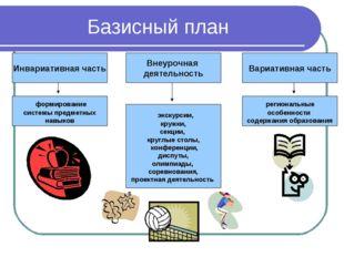 Базисный план Инвариативная часть Вариативная часть Внеурочная деятельность ф