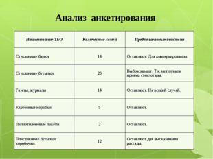 Анализ анкетирования Наименование ТБОКоличество семейПредполагаемые действи