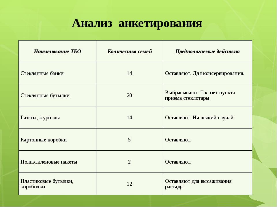 Анализ анкетирования Наименование ТБОКоличество семейПредполагаемые действи...